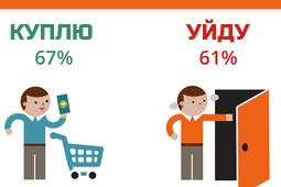 Создание сайтов Одесса Мобильная версия сайта = больше заказов