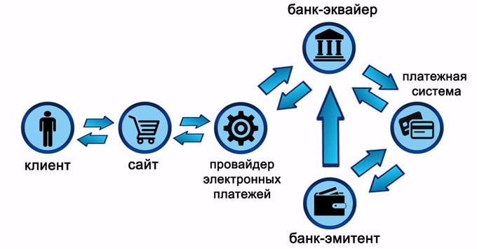Прием Платежей На Сайте: обработка онлайн-платежей
