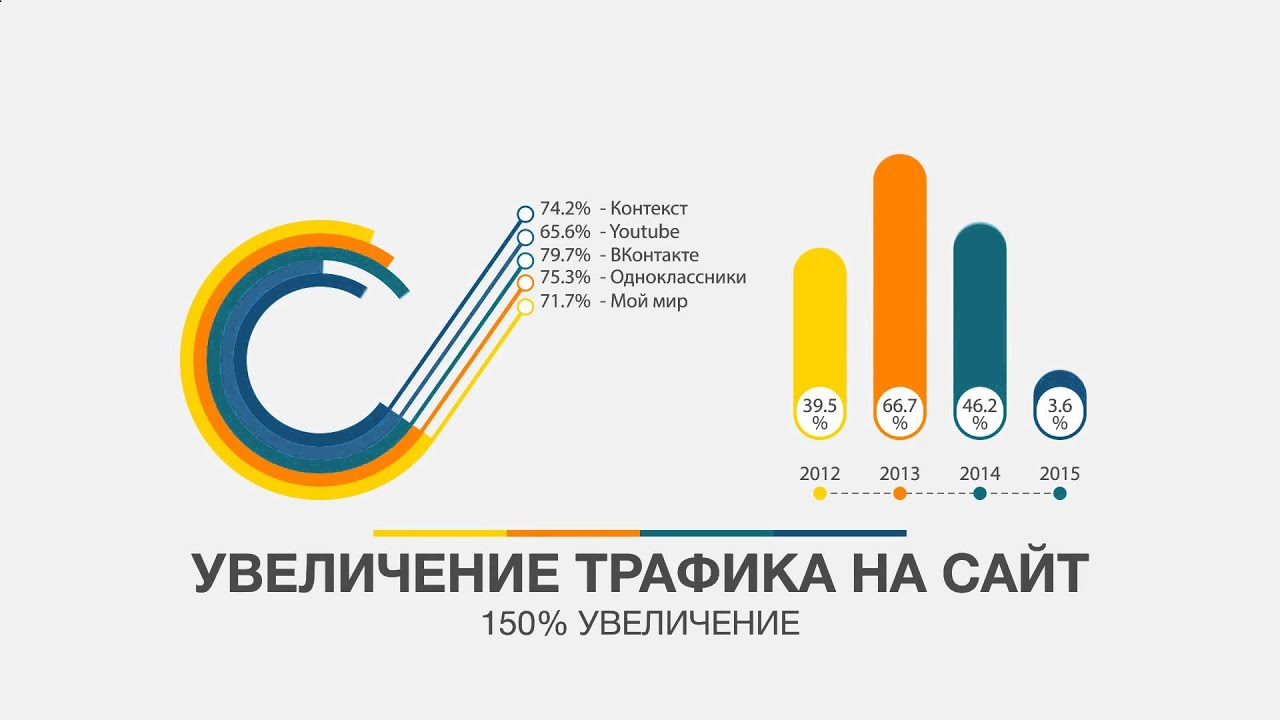 Заказать сайт Москва Создание сайтов в Москве Продвижение и Раскрутка сайта