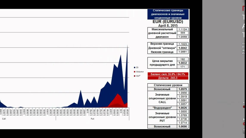 Нижняя Граница Цены Опциона Колл