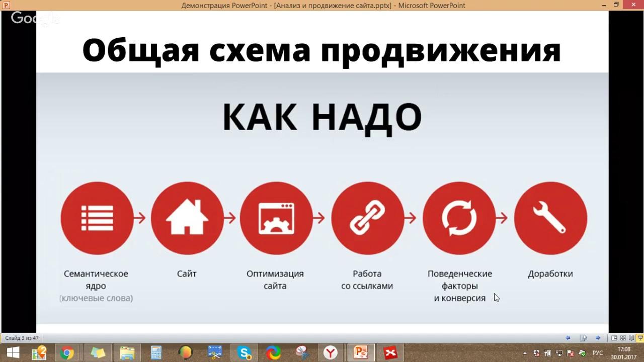 Продвижение сайтов seo rostoptima ru vesta установка ssl