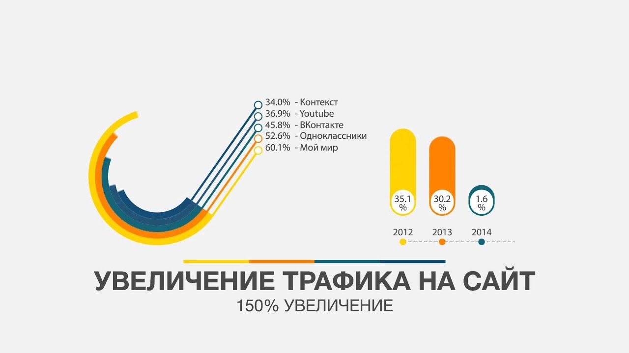 Создание сайтов Разработка сайтов Белгород Вебстудия Эклиптика Создание продающих сайтов