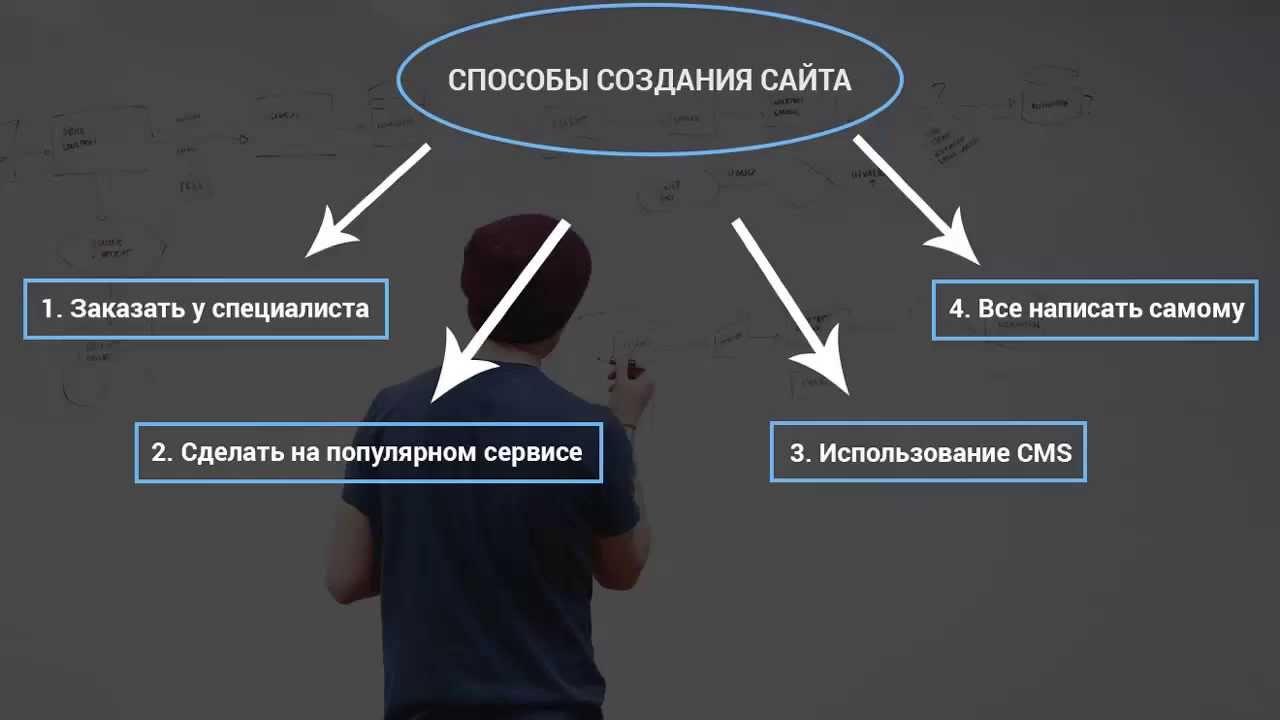 Создание сайтов Способы создания сайта