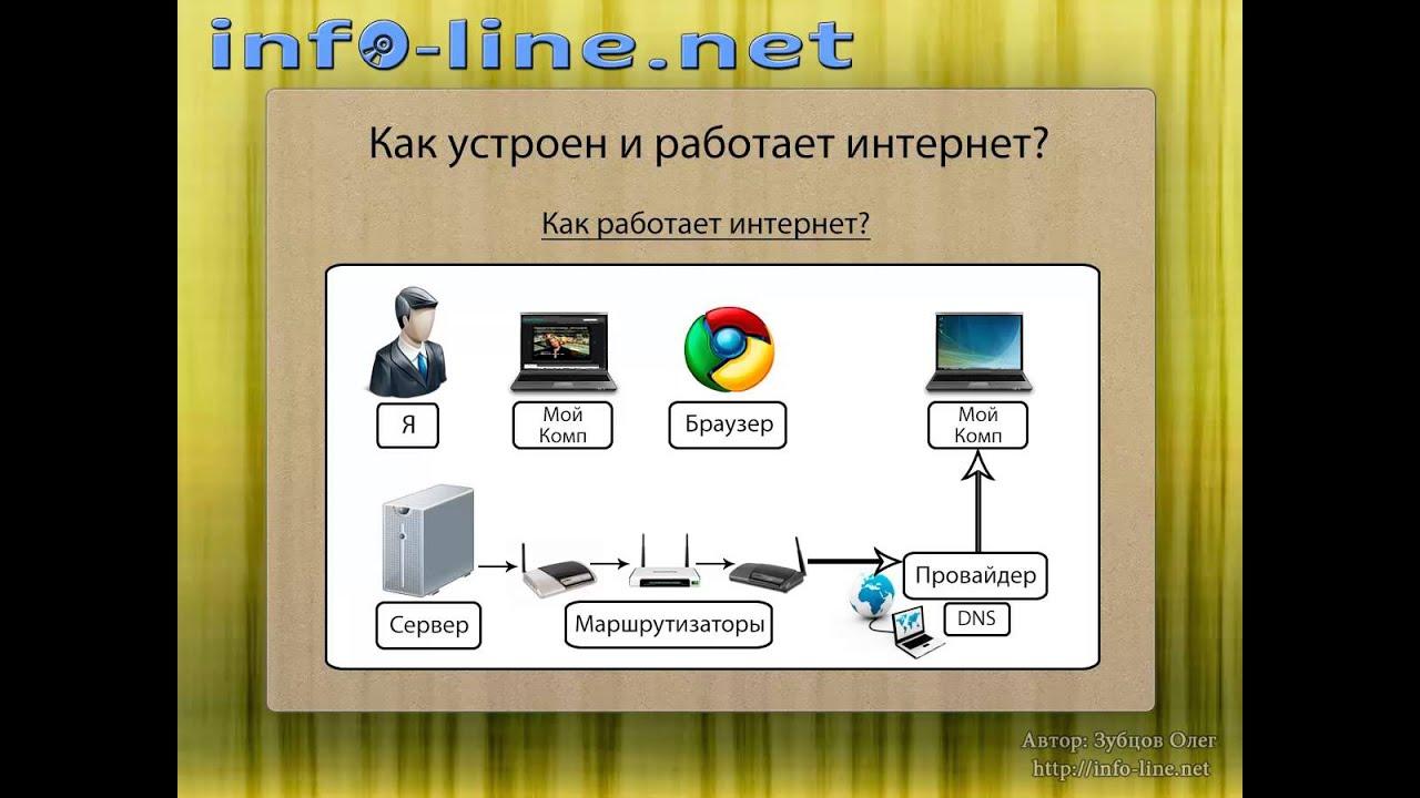 Как устроен и работает интернет