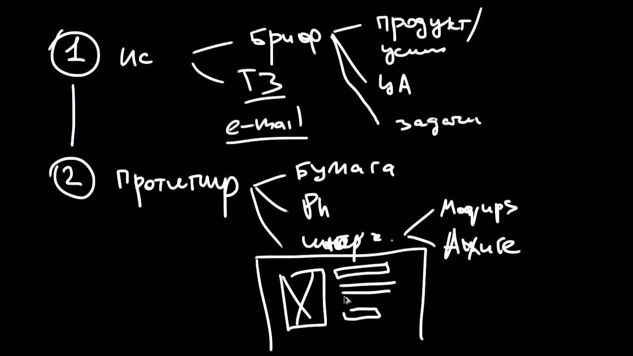 Цикл жизни проекта сайта