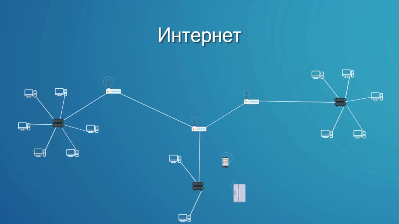Основы программирования Как работают сетиЧасть Интернет