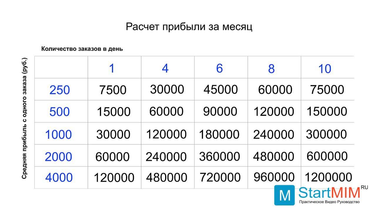Сколько можно заработать имея Мини Интернет Магазин - Реальные цифры