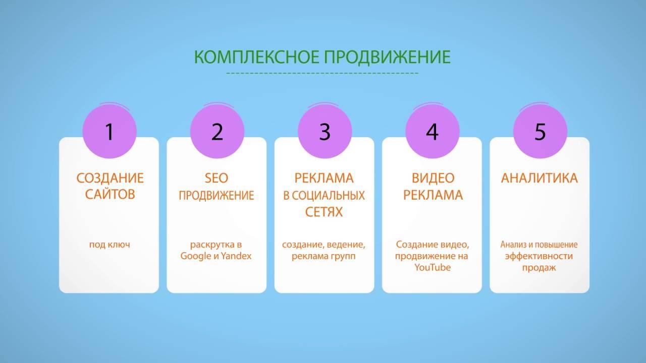 Веб-студия комплексная реклама в интернете Создание и раскрутка сайтов видео
